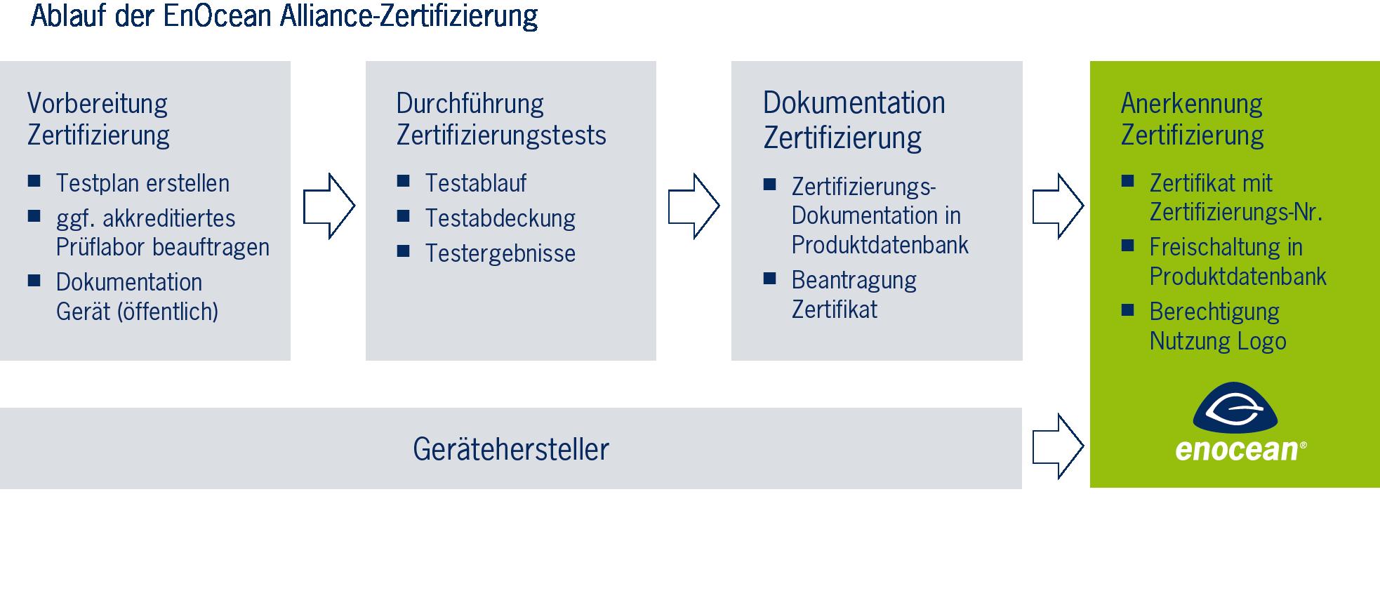 EnOcean Alliance-Zertifizierung – Gütesiegel für verlässliche ...